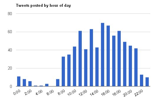 hourly tweets graph